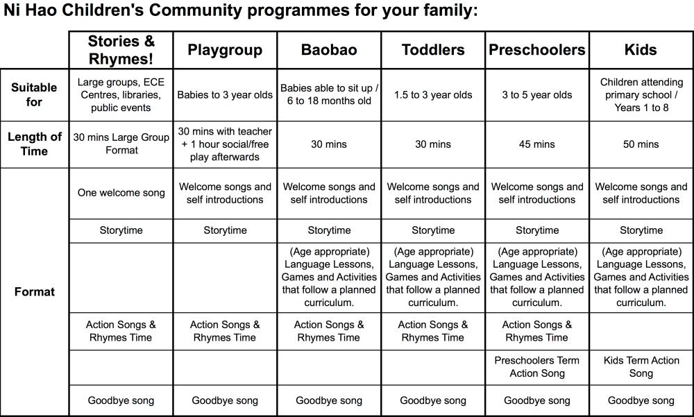NiHaoCC Programmes Summary